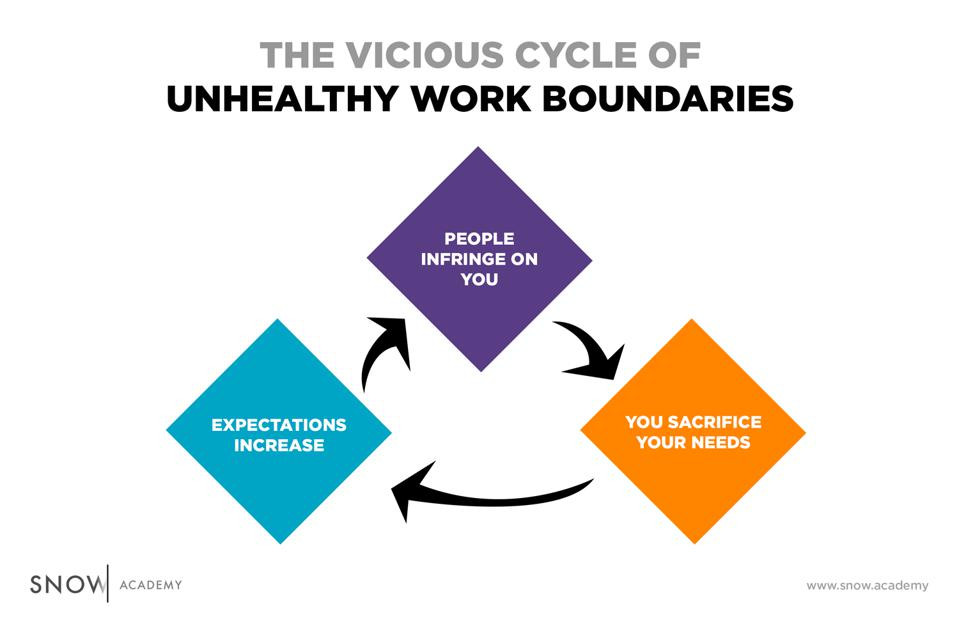 The cycle of unhealthy work boundaries