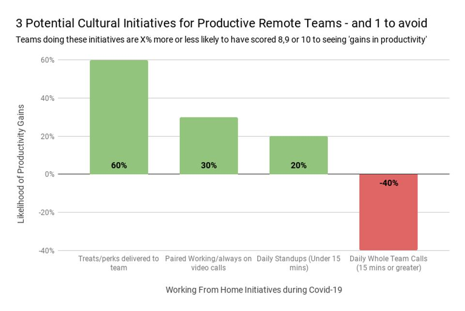 Culture initiatives and productivity gains