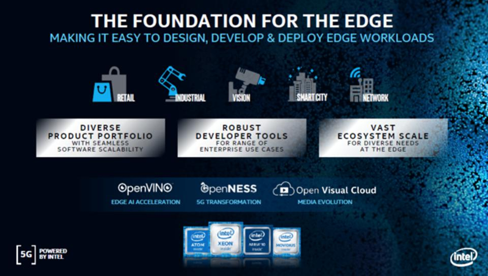 Figure 2: Intel fosters development at the edge with its OpenVINO, OpenNESS, and Open Visual Cloud software toolkits.