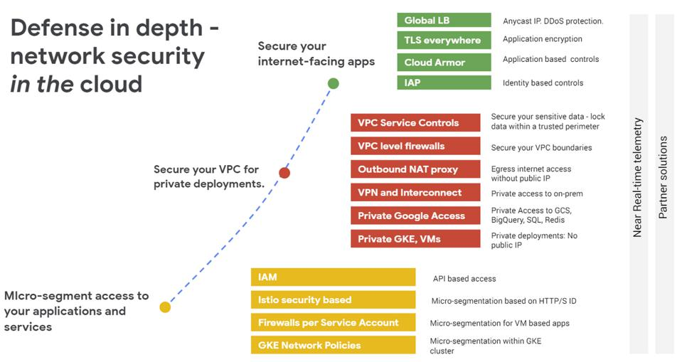 Google's Defense-in-depth describes the multiple layers of defense that protect Google's network from external attacks.
