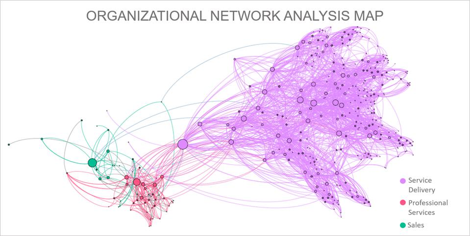 Organizational Network Analysis Map