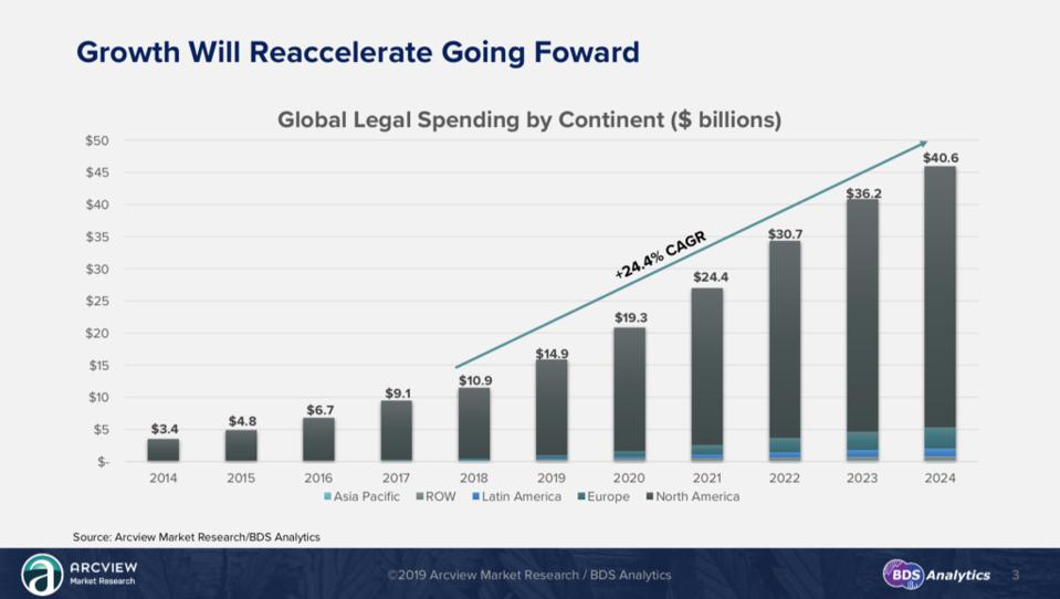 Projected cannabis spending into 2024
