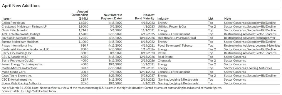 Energy companies are the majority in the April new additions of bonds of concern.