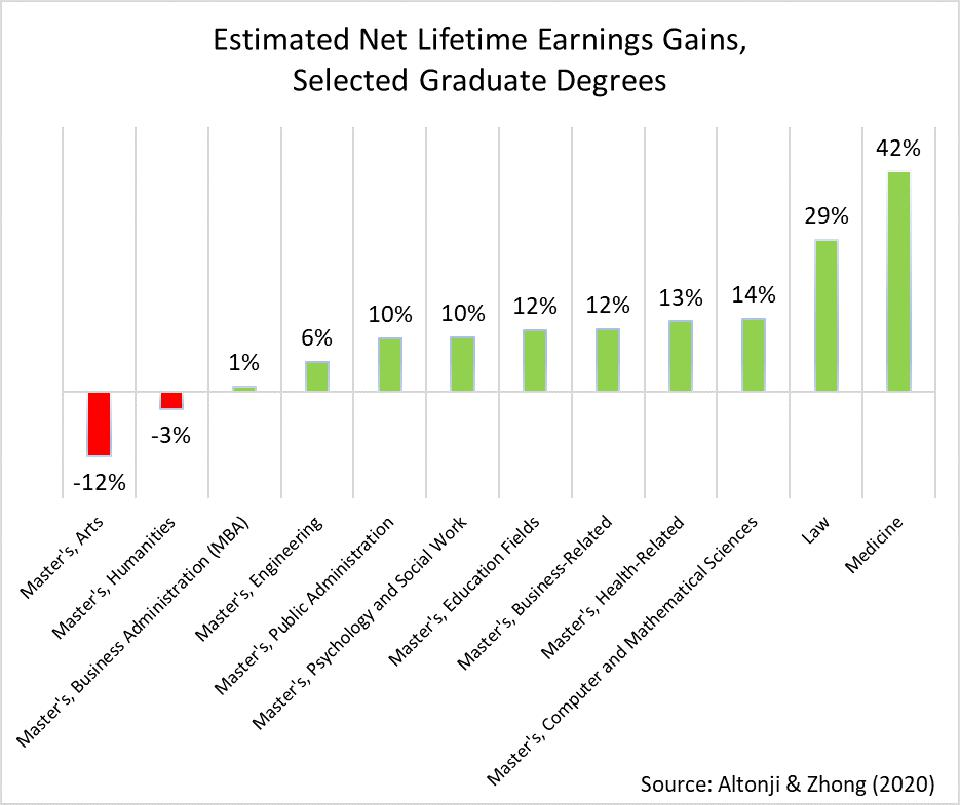 law and medical degrees boost earnings while mba's do not