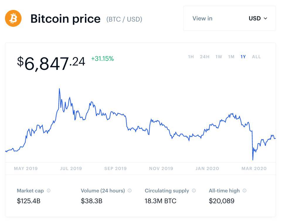 bitcoin, bitcoin price, Donald Trump, Fed, chart