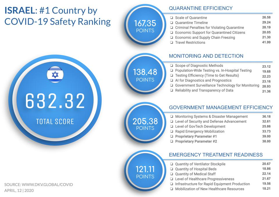 Israel is ranked #1 in the COVID-19 safety ranking