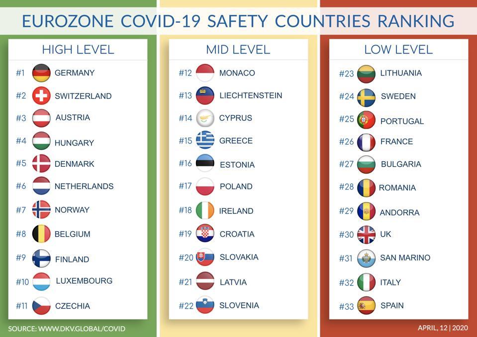 Eurozone Safety Ranking