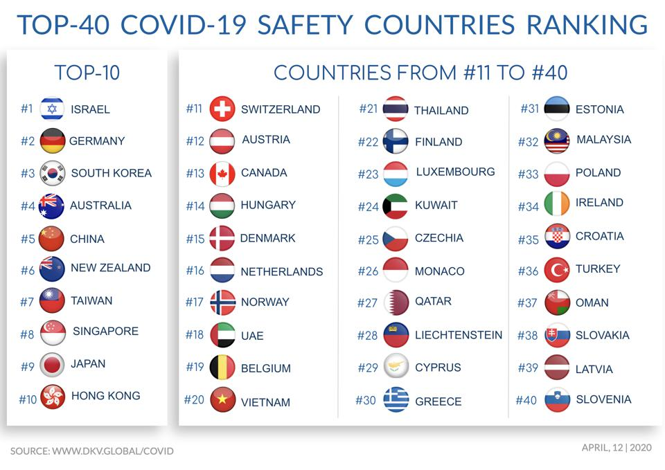 Top 40 COVID-19 Country Safety Ranking