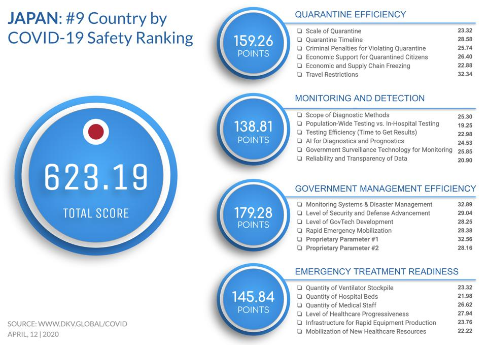 Japan ranked #9 in Safety Ranking.