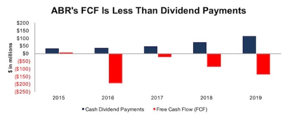 ivz dividend