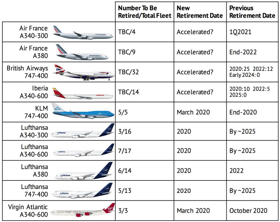 European widebody aircraft retirements
