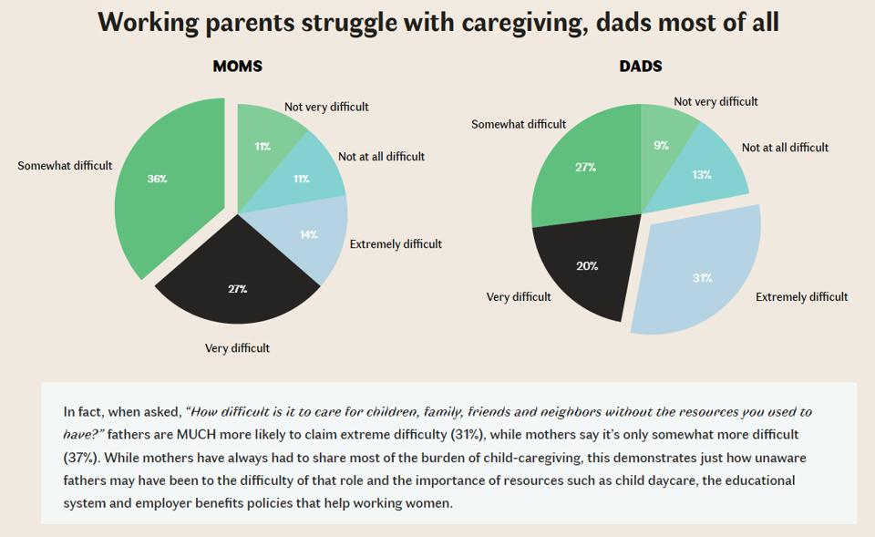 Two pie charts showing 2/3 of mothers and fathers struggling with work while caregiving.
