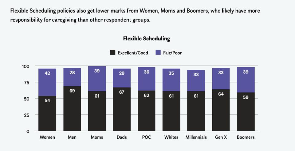 Graphs showing well over 50% of American workers want more flexible scheduling.
