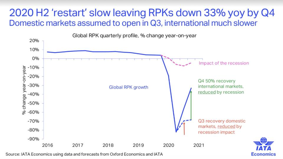 IATA projections for 2020 H2 slow restart of airline passenger service, resulting in only 50% recovery of international passenger markets by the fourth quarter of this year.