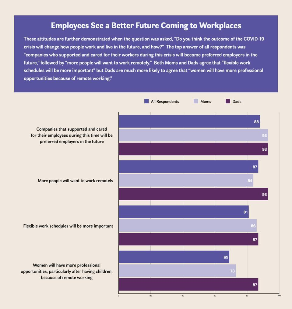 Graphs showing percent of employees who want greater employee support, remote/flexible work, and opportunities for women.