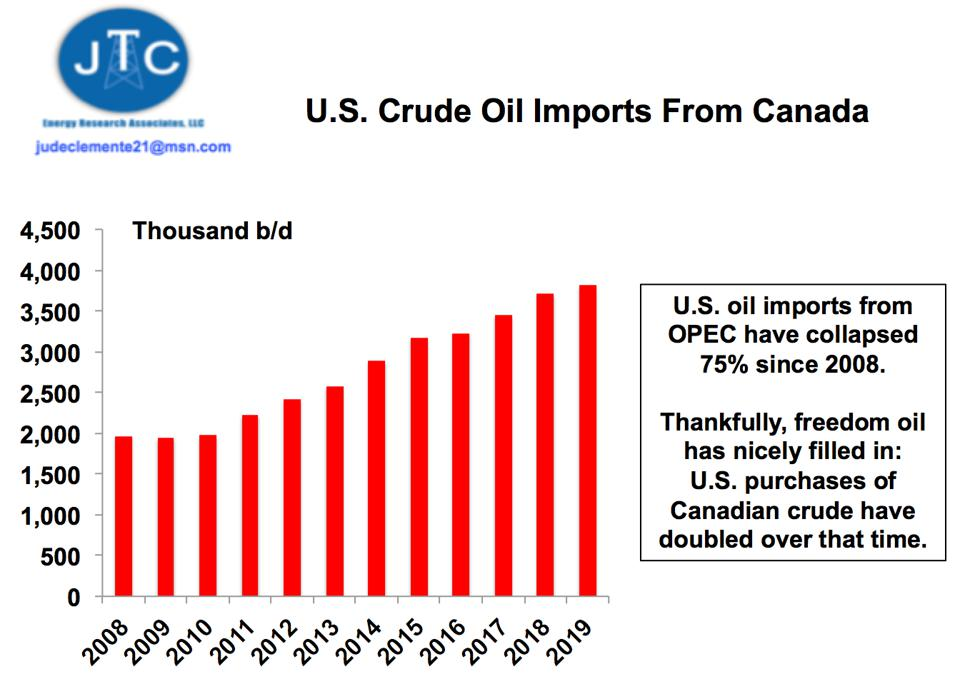 U.S. crude oil imports from Canada