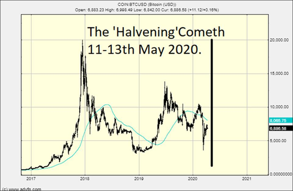 The Bitcoin chart as the 'halvening' approaches