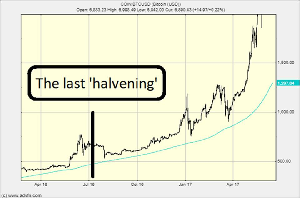 Here's what happened to the Bitcoin price after the last 'halvening'