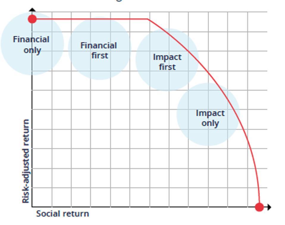 Impact Investment, Impact Portfolio
