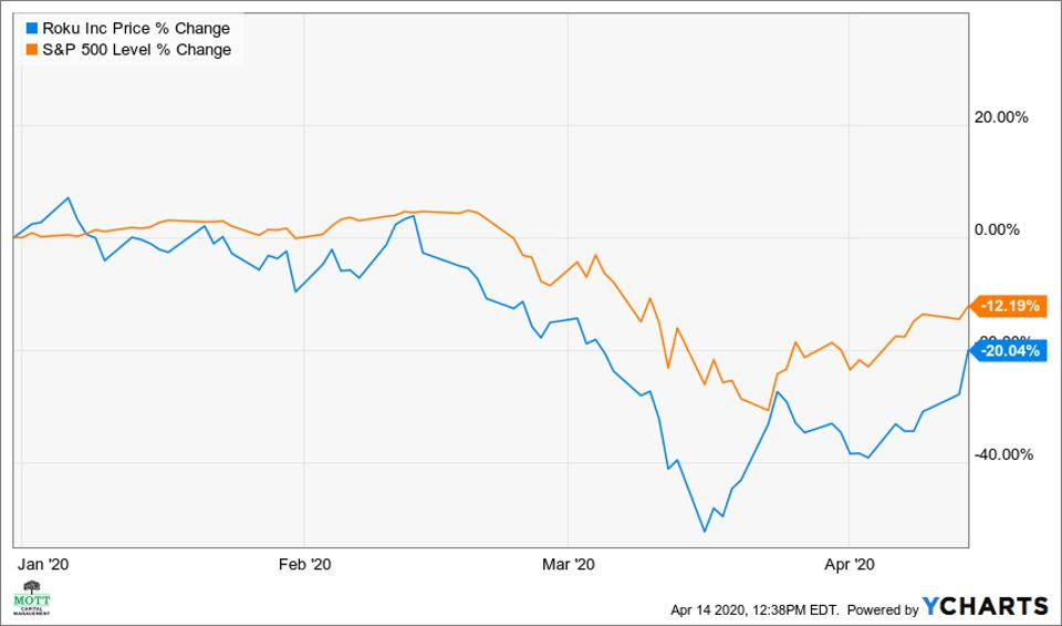 Roku vs. the S&P 500 2020 performance