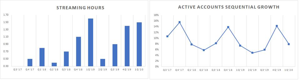 chart of streaming and active accounts