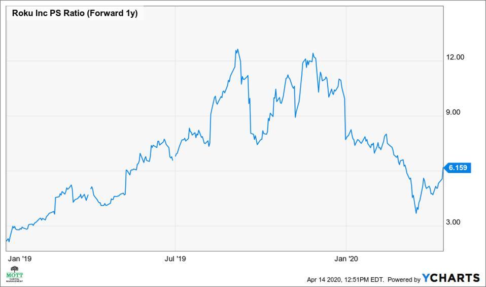 historical Roku price to sales ratio.