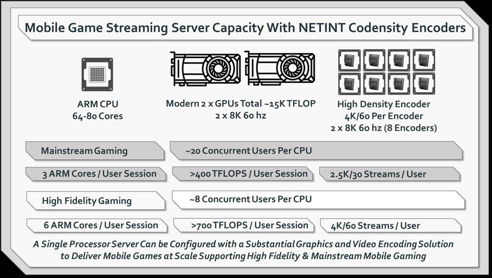 Cloud mobile gaming streaming server using ARM CPUs and NETINT encoders