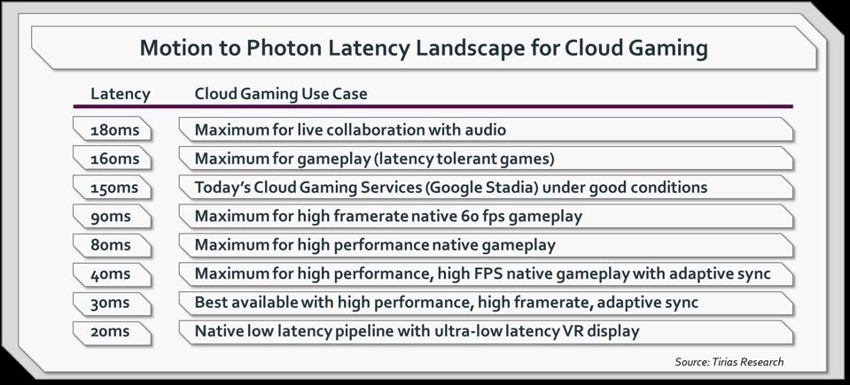 Minimizing latency is critical for a high-quality cloud gaming experience