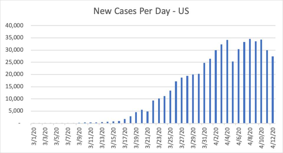 New Cases Per Day - US, Source: COVID Tracking Project