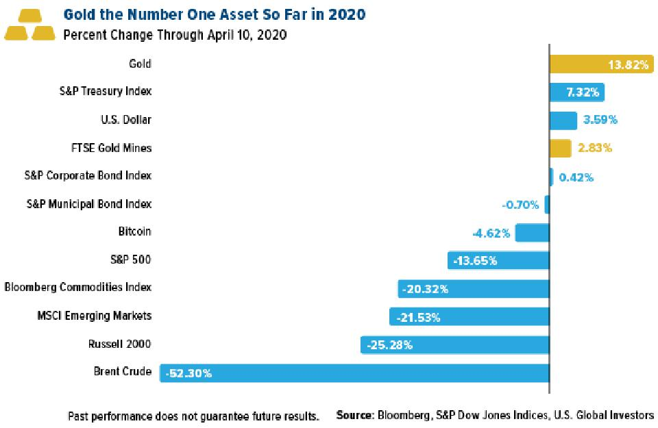 Gold the number one asset in 2020 as of April 20 - up 13.82 percent