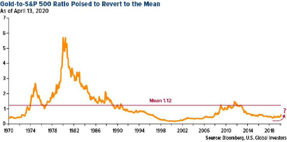 gold-to-S&P500 ratio posed to revert to the mean