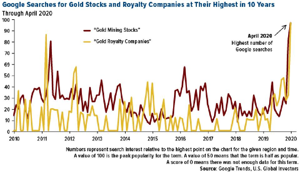 Google searches for gold stocks and royalty companies at highest in 10 years