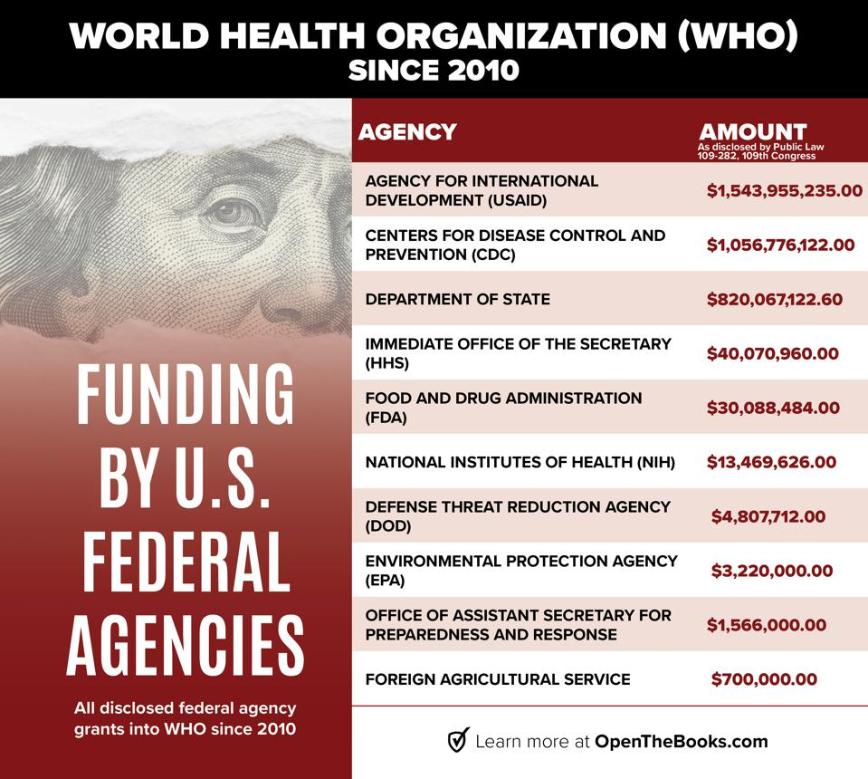 Top U.S. government agencies funding of the WHO since 2010