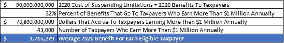 Methodology showing average 2020 benefit for the 43,000 taxpayers who earn more than $1 million annually