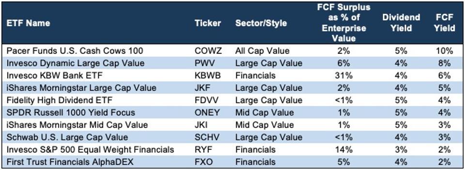 Safest ETF Dividend Yields