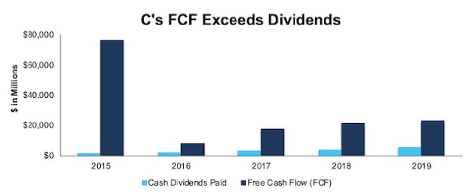C FCF vs. Dividends