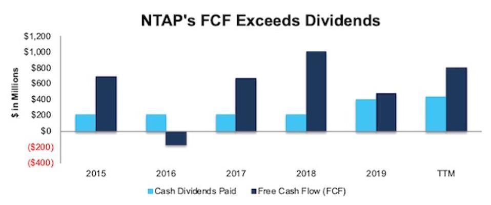 NTAP FCF vs. Dividends