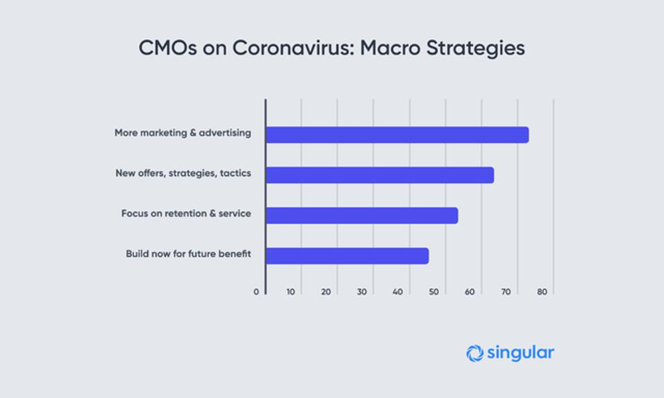 73% of CMOs are finding ways to do more marketing and advertising in response to Coronavirus