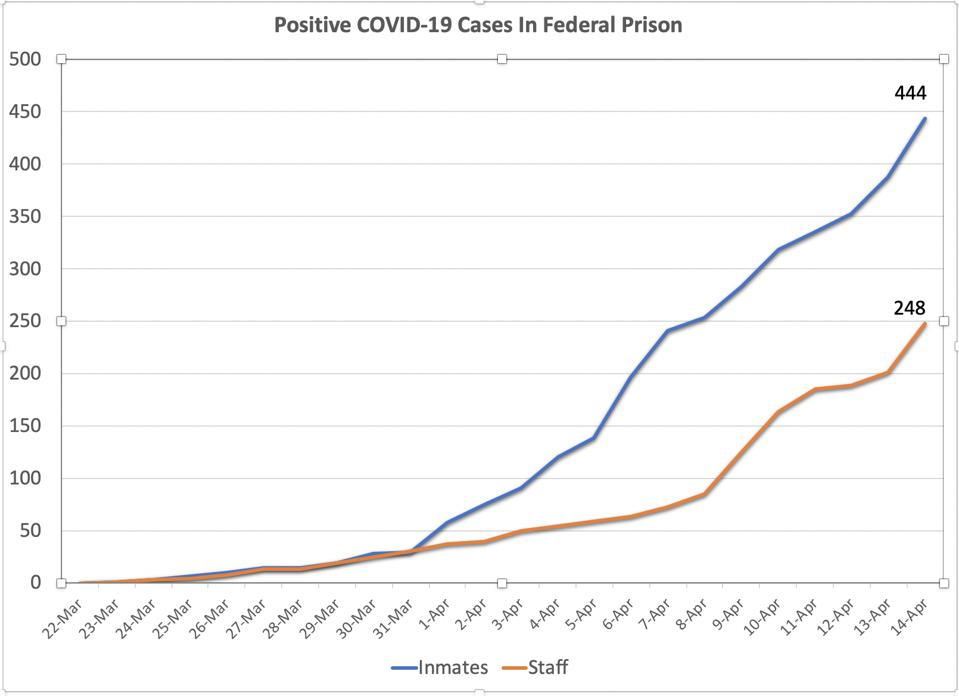 COVID-19 Positive Tests in Bureau of Prisons Institutions (April 14, 2020)