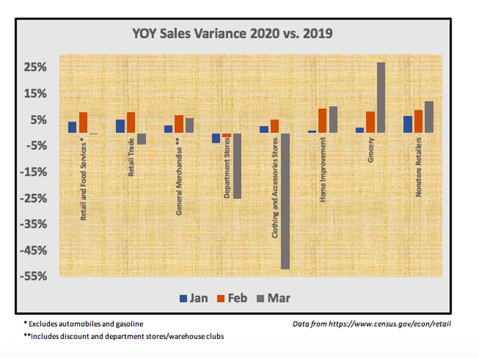 Year Over Year Sales Variance