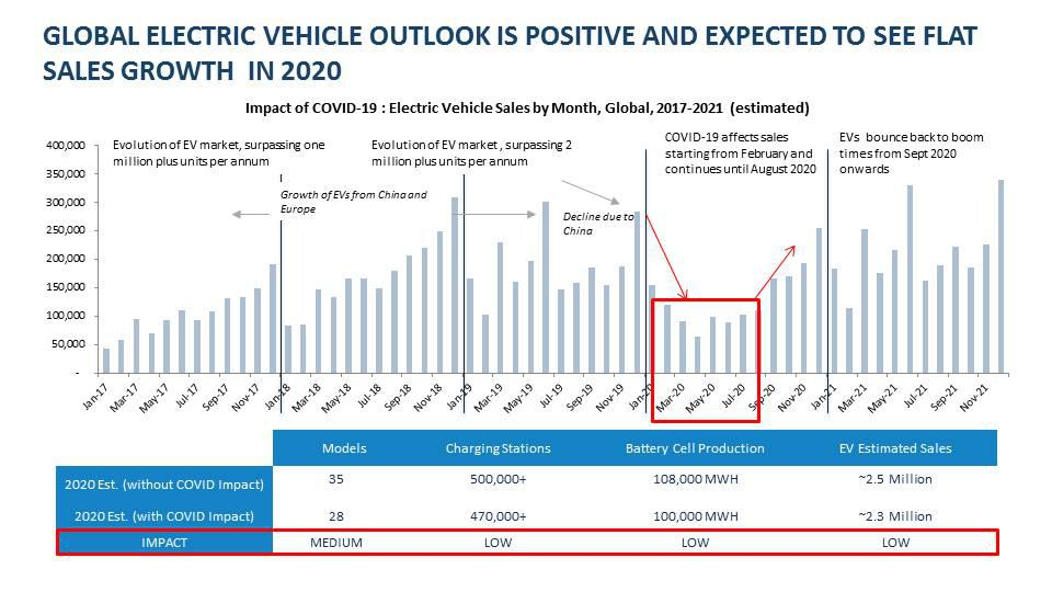 Global electric vehicle outlook Is positive