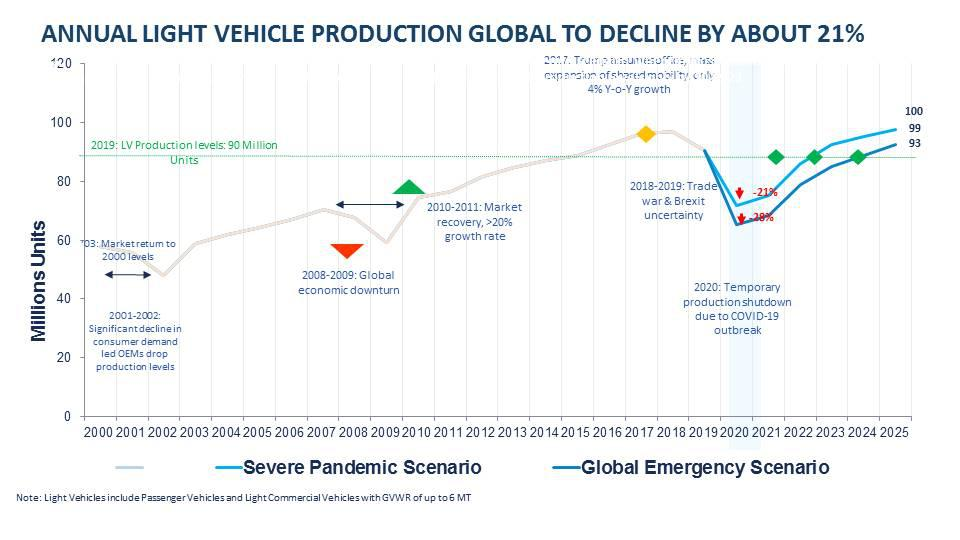 Annual light vehicle production to decline