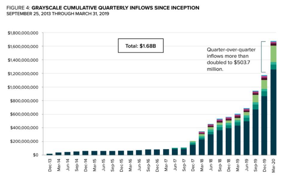 bitcoin, bitcoin price, Grayscale, chart