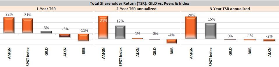 GILD 3-Year TSR Vs. Peers & Index as of November 2019.