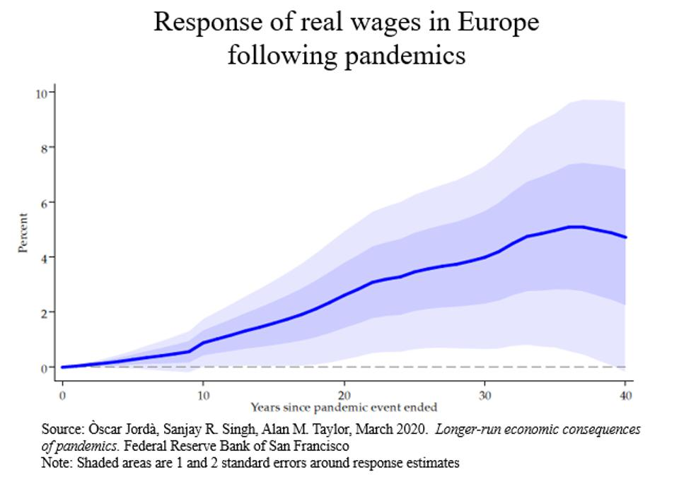 Graph showing the response of real wages in Europe following pandemics