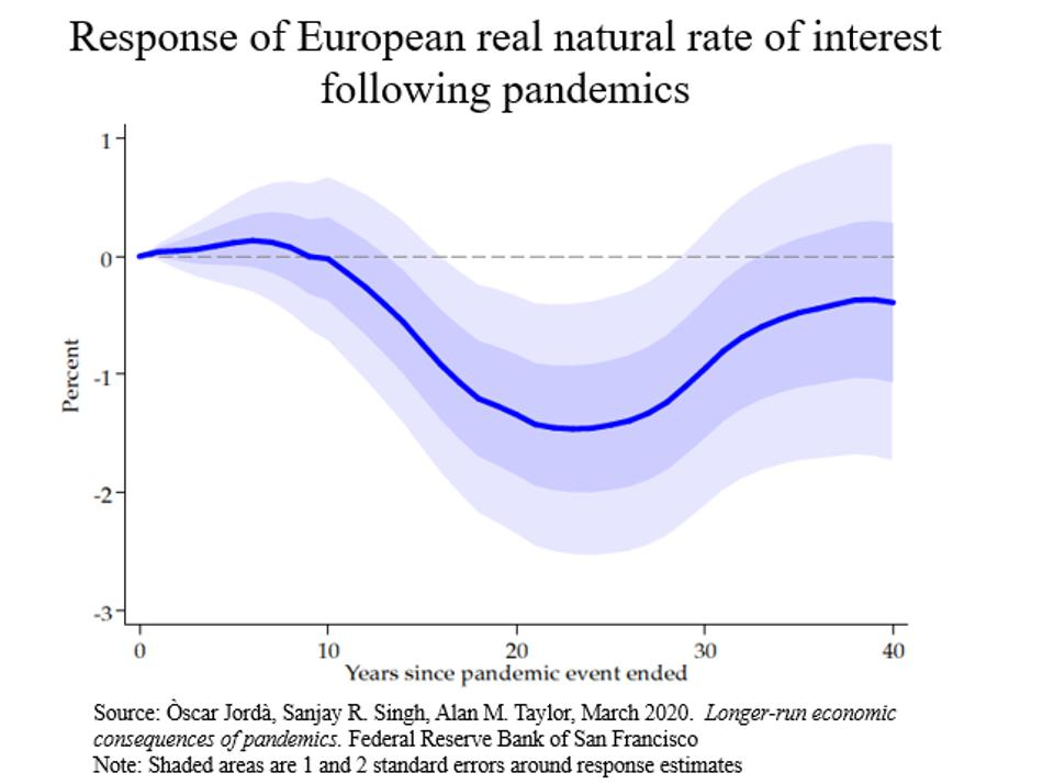 Graph showing response of European real natural rate of interest following pandemics