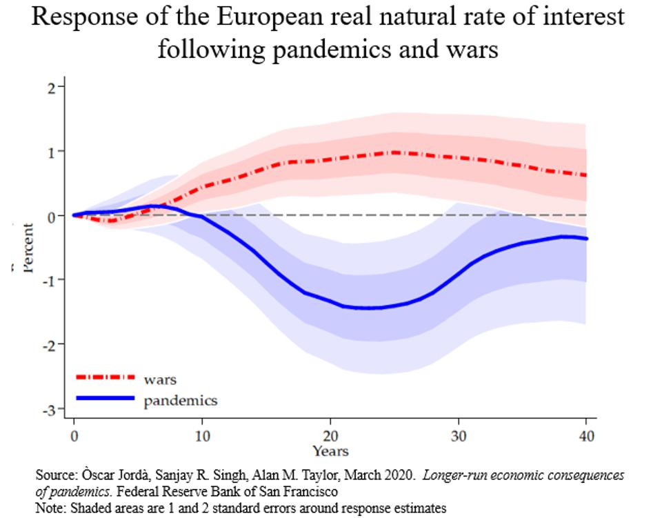 Graph showing response of the European real natural rate of interest following pandemics and wars