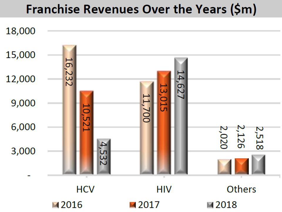 GILD Franchise Revenues Over the Years ($m) as of November 2019.