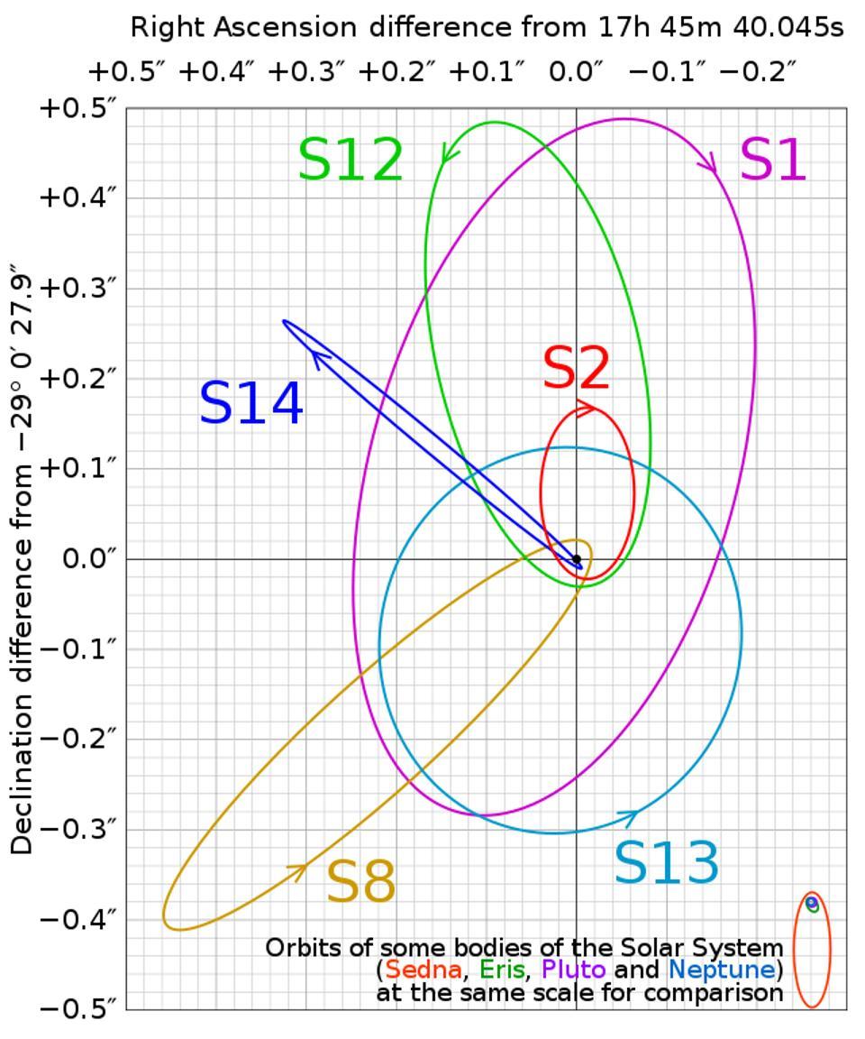 The orbits of stars close to Sagittarius A*.