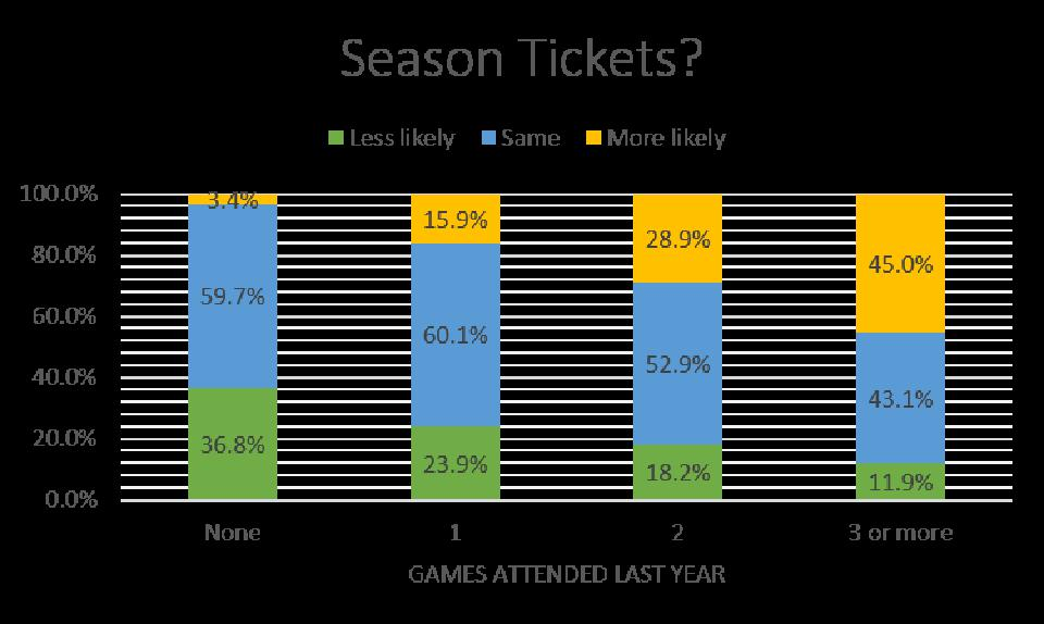 The % of fans likely to buy season tickets based on game attendance last year.